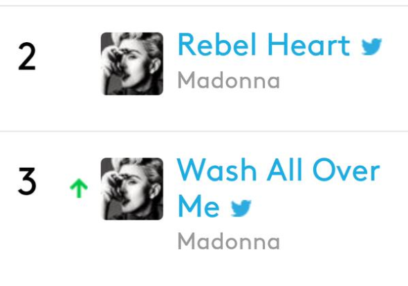 madonna wash all over me billboard twitter realtime chart